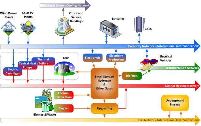 Intelligent Energy Systems And Active Networks