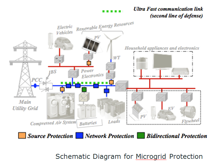 microgrid protection The conventional protection schemes are designed for radial power flow with centralized power generation, which makes the existing protection scheme to fail with the microgrid hence, an attempt is made to relook into the basic concepts and significance of microgrid, issues faced by the microgrid in the context of protection and various.