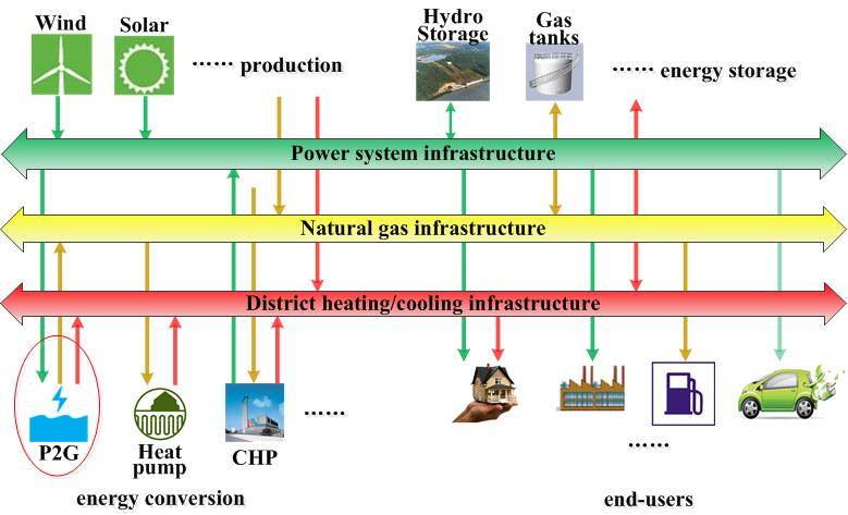 Harmonized Integration Of Gas District Heating And