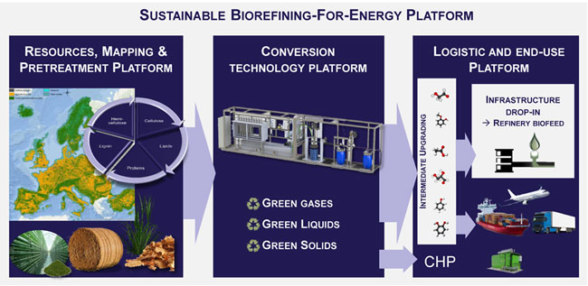 Sustainable Biorefining-for-Energy Plaform