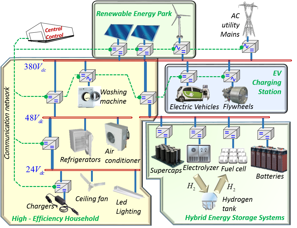 research papers electrical power system Ieee transactions on power systems electrical power systems is the inherent uncertainties to system's operation this paper proposes a.
