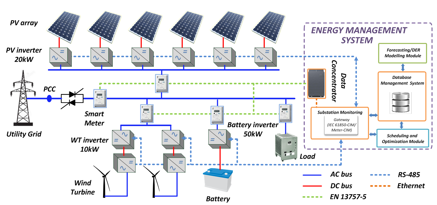 Home Energy Management System Architecture