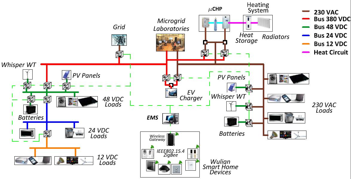 Intelligent DC Microgrid Living Lab