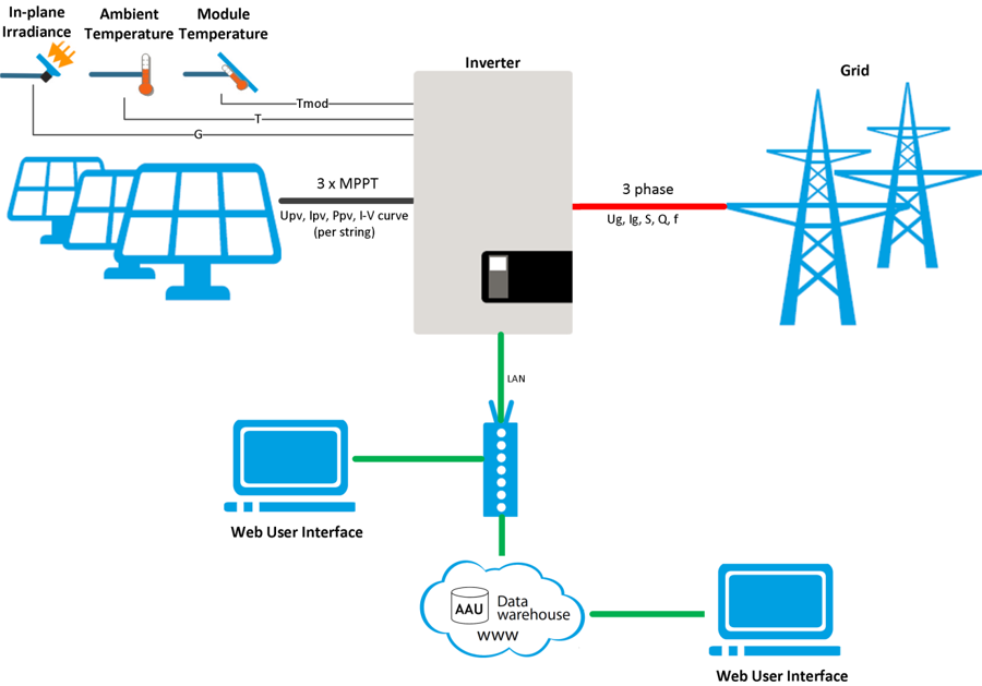 Monitoring Of Photovoltaic System : Photovoltaic systems
