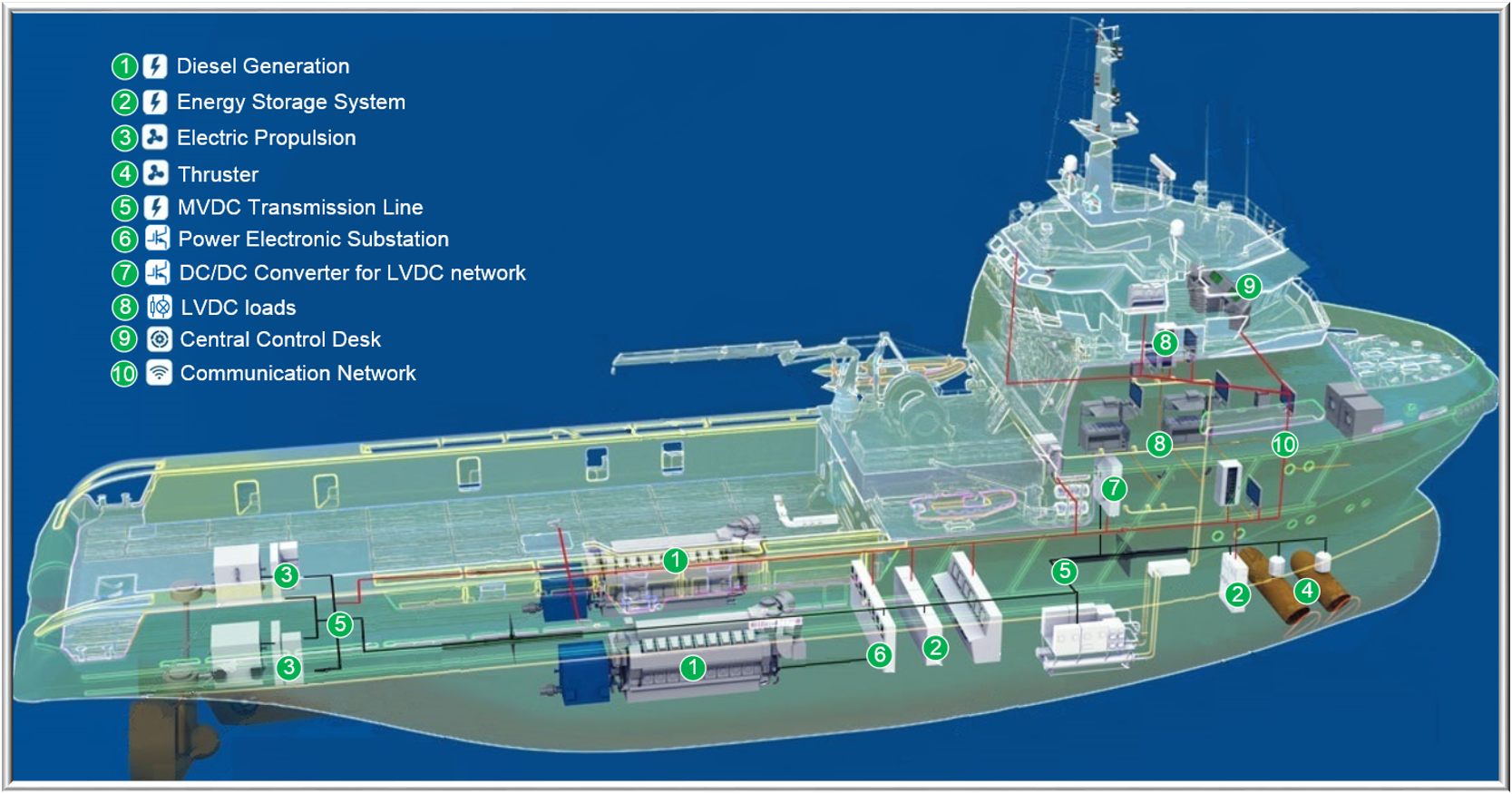 Maritime Microgrids