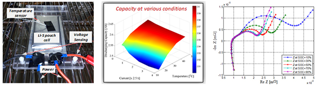 Electrical characterization of battery cells