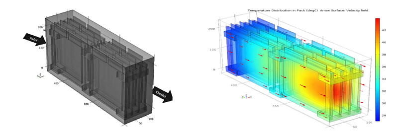 CFD modelling of battery pack