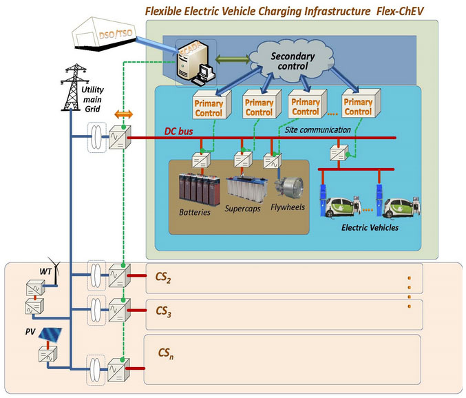flexible electric vehicle charging infrastructure flex chev rh et aau dk electric vehicle charging block diagram electric car charging wiring diagram