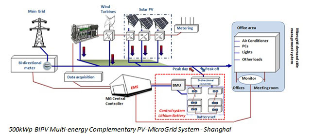 Microgrid Technology Research Based On Wind Pv Storage