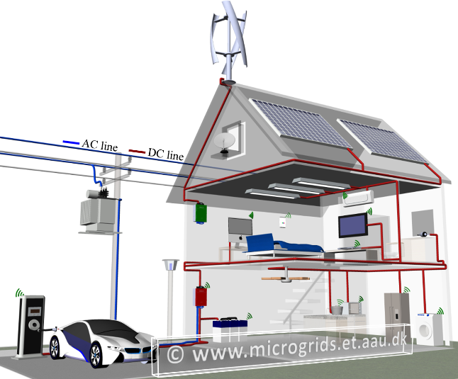 Future Residential LVDC Power Distribution Architectures