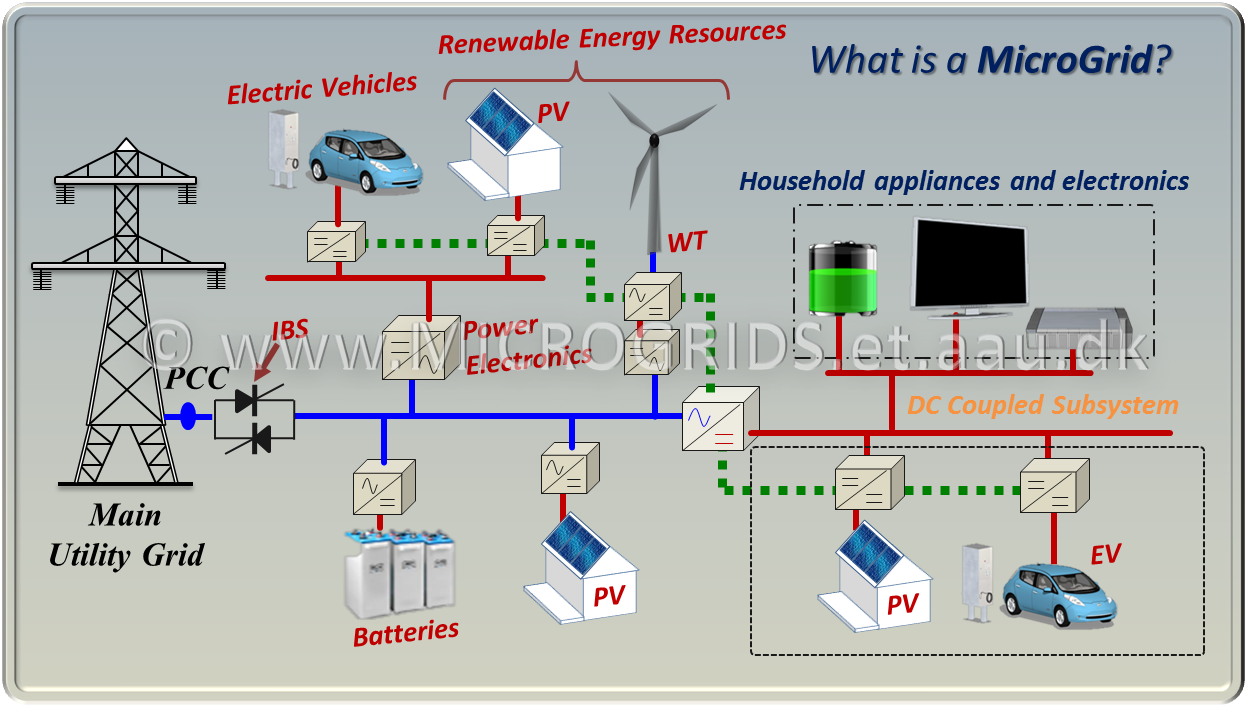 what is power Electric power is the rate, per unit time, at which electrical energy is transferred by an electric circuitthe si unit of power is the watt, one joule per second electric power is usually produced by electric generators, but can also be supplied by sources such as electric batteriesit is usually supplied to businesses and homes by the.
